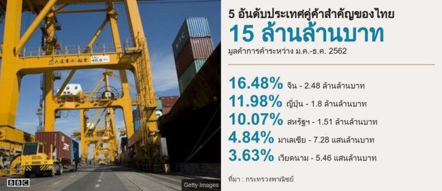 กราฟฟิคประเทศคู่ค้าไทย