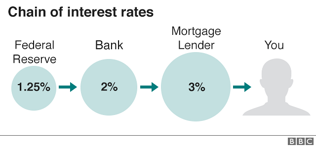 Graphic of an interest rate chain