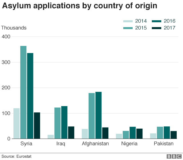 Asylum applications 2014-2017 by country of origin
