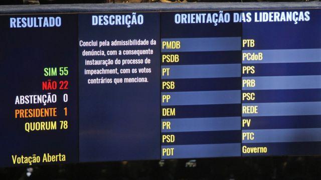 Placar da votação de 12 de maio, que afastou provisoriamente Dilma