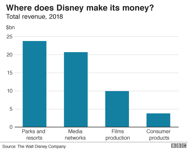 Where does Disney make its money