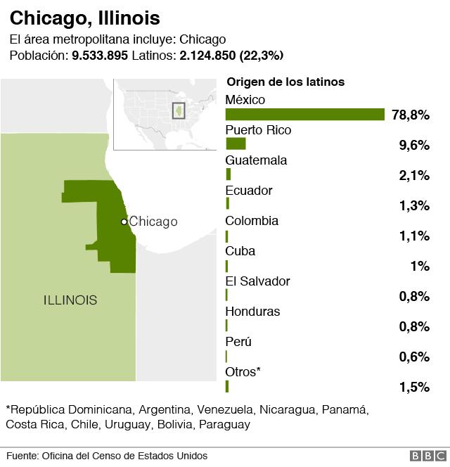 Latinos en Chicago