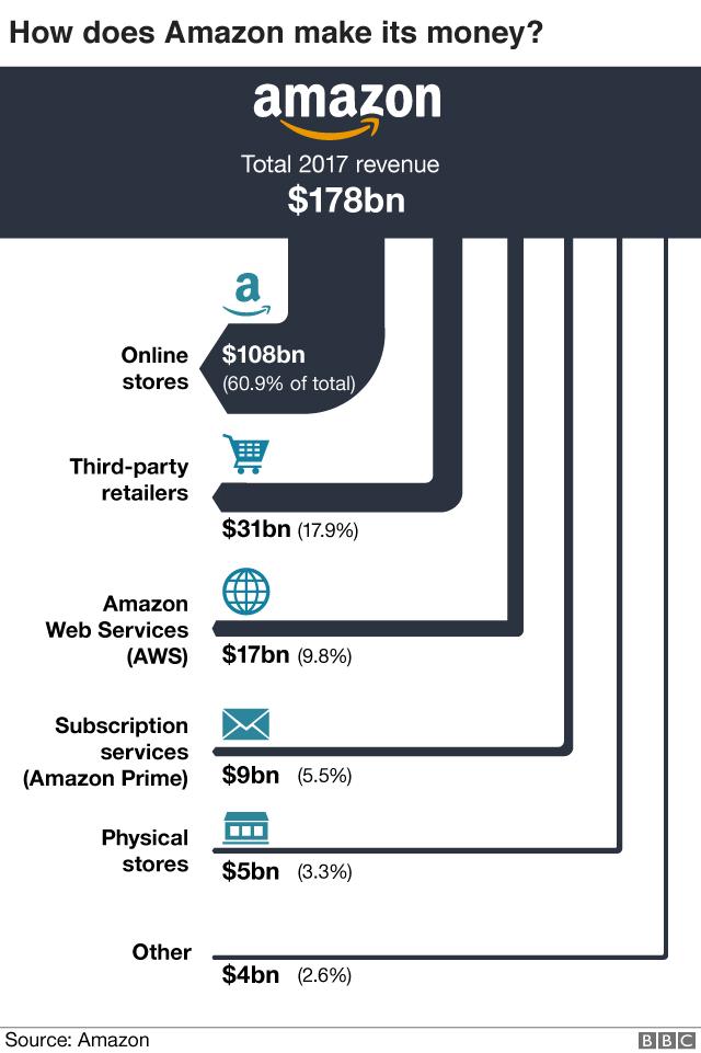 Amazon 2017 revenue