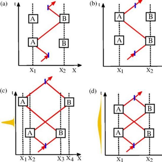Diagrama del interruptor cuántico usado en el experimento de la Universidad de Queensland