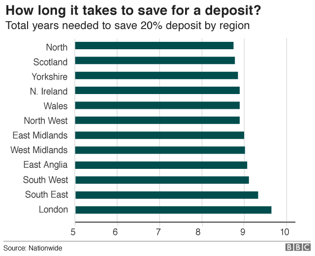 Length of time it takes to save for a deposit per region
