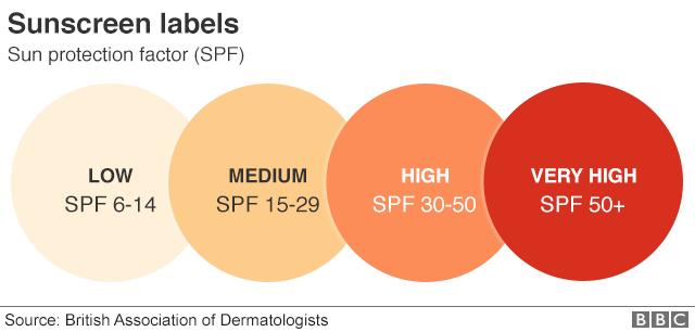 sunscreen - 6-14 SPF is low, 15-29 medium 30-50 high, 50+ very high