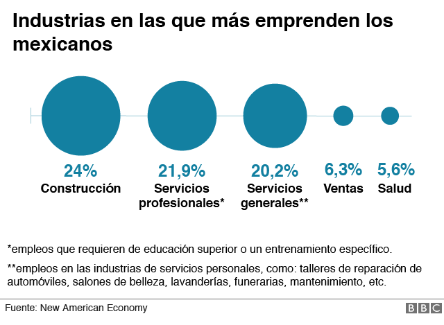 industrias en las que más emprenden los mexicanos