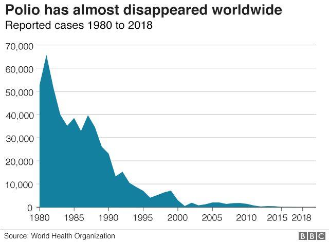 Polio graph