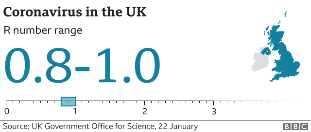 Graphic showing the estimated R number in the UK is between 0.8 and 1.0. Updated 22 Jan