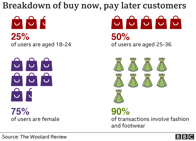 Breakdown of buy now, pay later customers