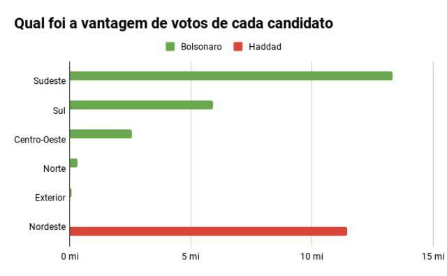 Gráfico de barras mostra a vantagem de votos de cada candidato, por região