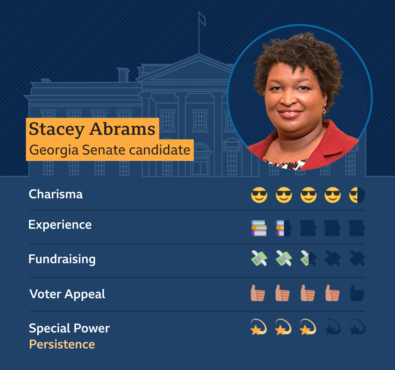 Graphic of Stacey Abrams, Georgia Senate candidate: Charisma - 4.5, Experience - 1.5, Fundraising - 2.5, Voter appeal - 4, Special Power - Persistence - 3.5