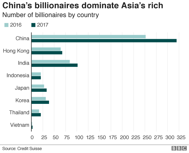China's billionaires dominating Asia