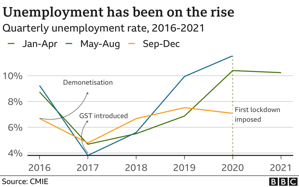 Unemployment has been on the rise
