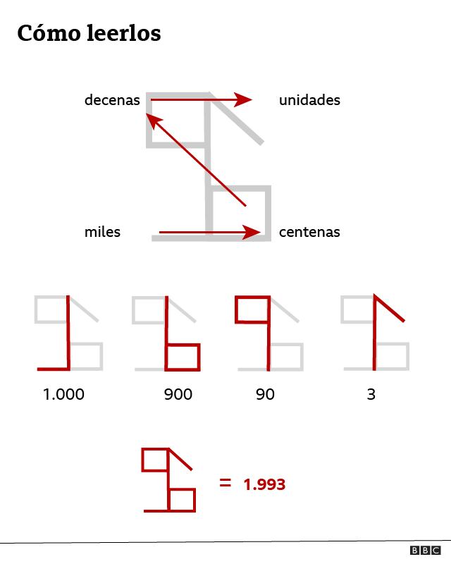 Explicación de los números de lectura