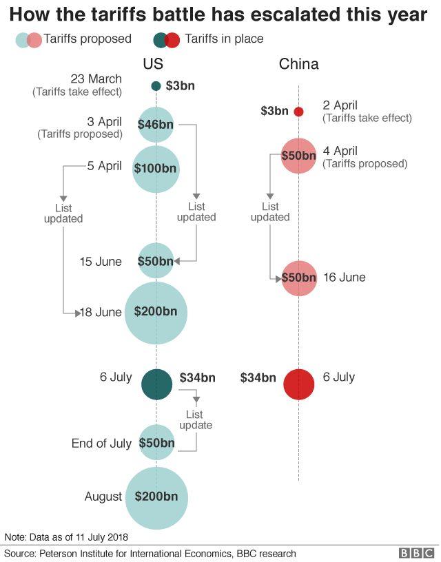US China tariffs timeline