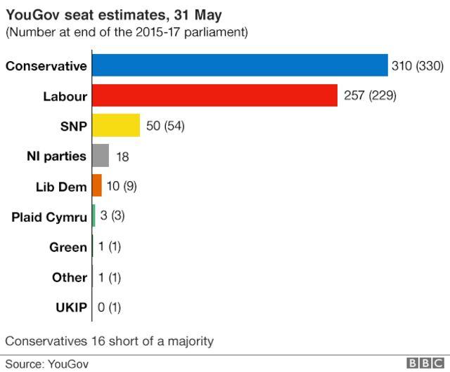 YouGovによる31日現在の獲得議席予想。上から保守党、労働党、スコットランド国民党、北アイルランド各党、自由民主党、プライド・カムリ、緑の党、その他、イギリス独立党。カッコ内は解散前の議席数。保守党は単独過半数に16議席足りない