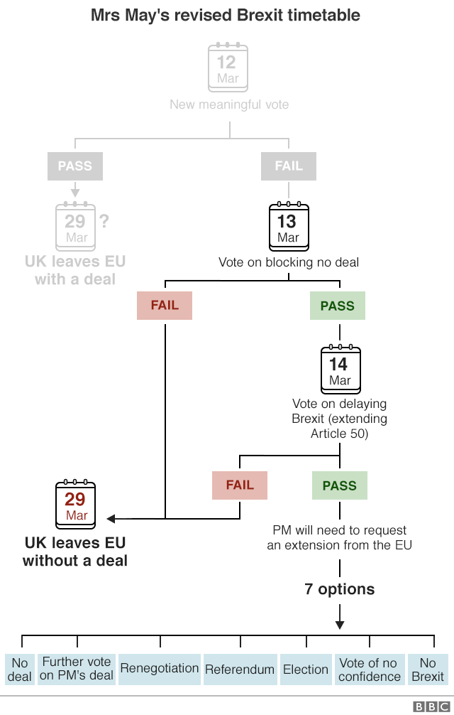 Flowchart showing revised timetable for Brexit, as announced by Mrs May on 26 Feb