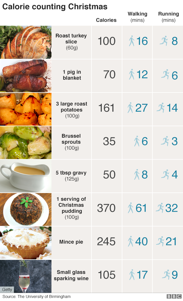Calories in christmas food and drink