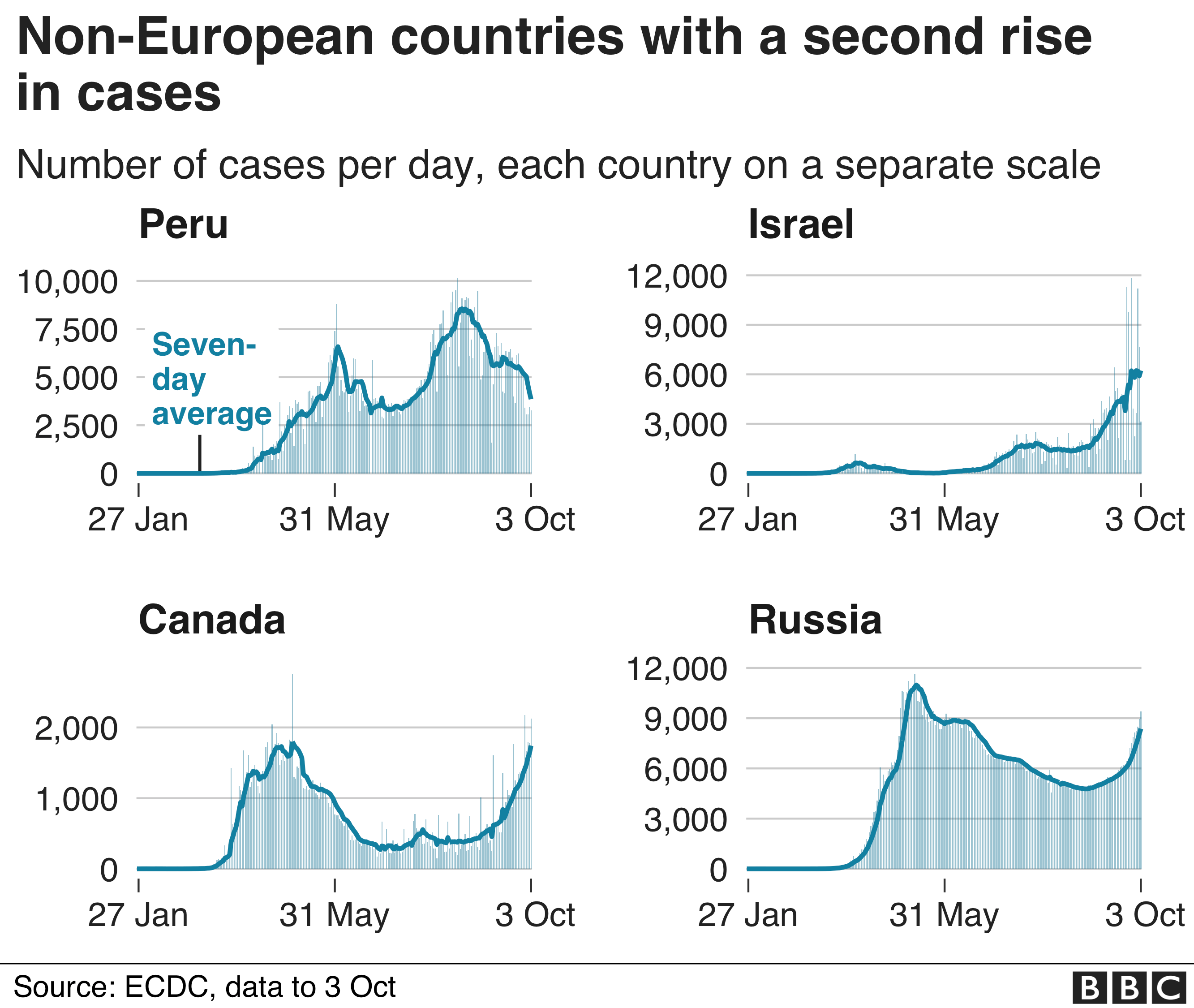 Chart showing European countries seeing a second rise in cases. Updated 4 Oct