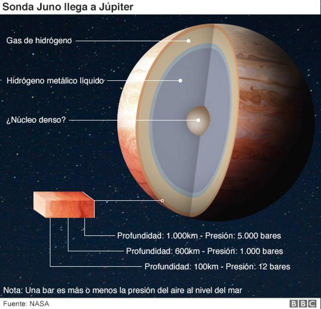 Dentro de Júpiter