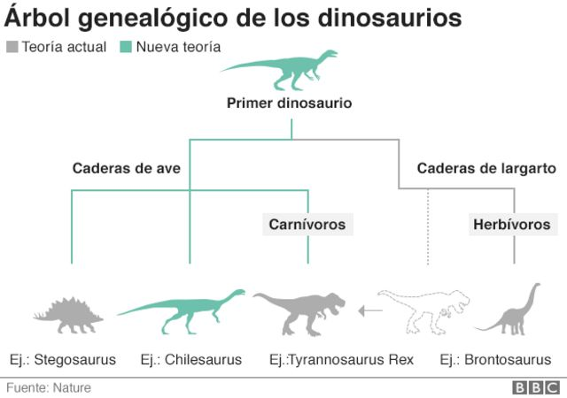 Resuelven El Misterio Del Chilesaurus El Frankenstein De Los Dinosaurios Que No Coincidia Con Ninguna Especie Conocida Bbc News Mundo Jurassic park nos ha dejado la idea de que los dinosaurios eran viles criaturas que estaban al asecho de las demás especies. resuelven el misterio del chilesaurus