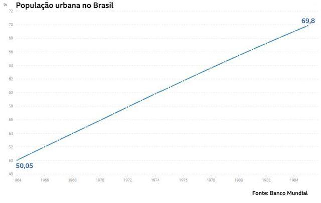 População urbana no Brasil