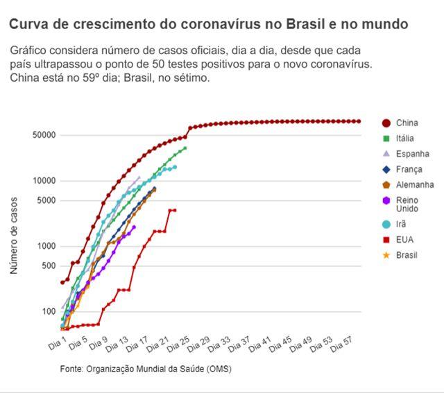 Gráfico de linha mostra crescimento de casos do coronavírus em vários países ao longo dos dias desde a primeira infecção, incluindo a China, que tem o período mais longo