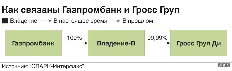 Гросс Групп