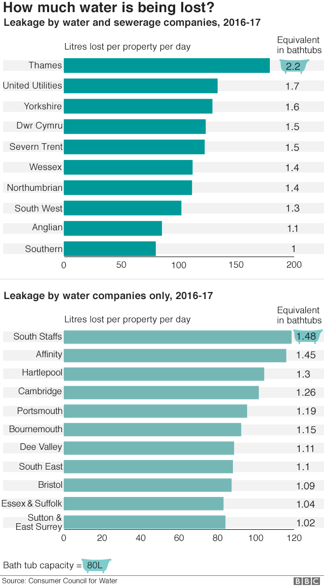 Chart showing leakage for water and sewerage companies, and water supply only companies