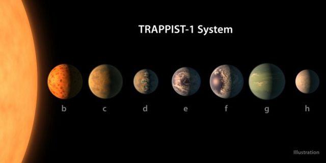 Nuevo sistema con siete planetas de tamaño similar a la Tierra.