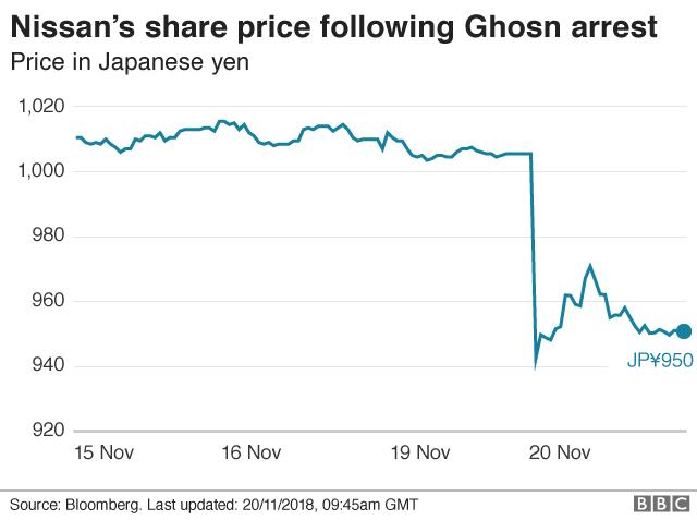ゴーン容疑者逮捕後の日産の株価推移。19日夜の逮捕を受け、株価は一時6%超急落した。出典:ブルームバーグ、日本時間2018年11月20日午後6時45分更新