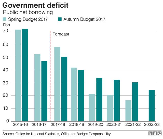 UK deficit forecast