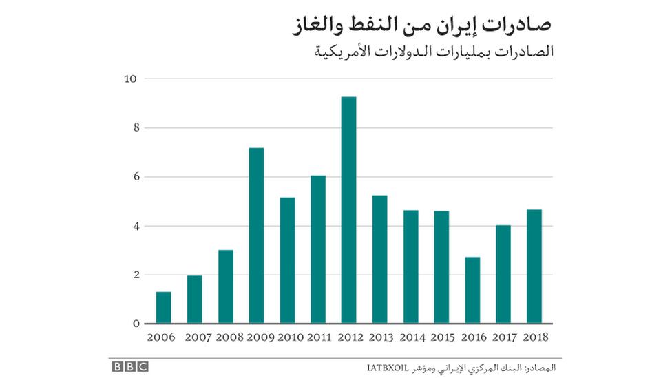 رسم بياني لصادرات إيران من النفط والغاز