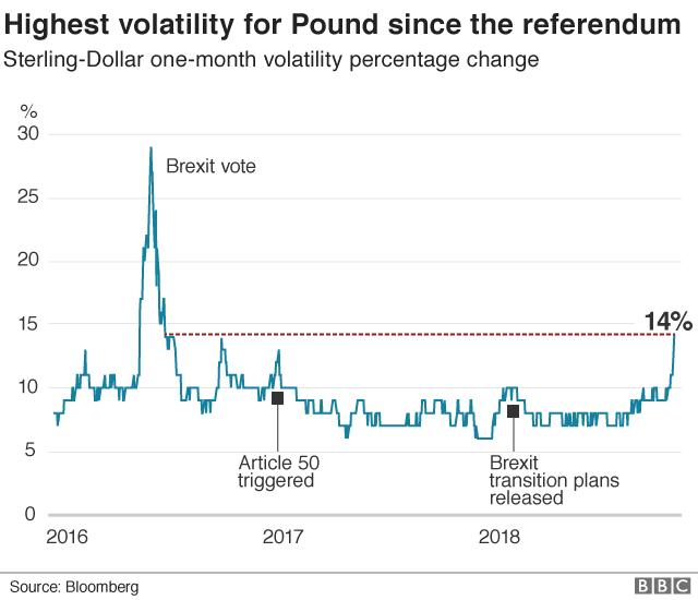 Pound volatility graphic