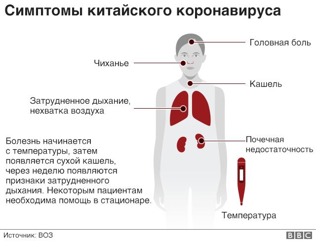 коронавирус у людей это