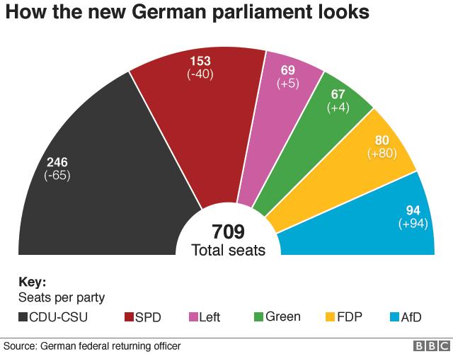 Seats in Bundestag