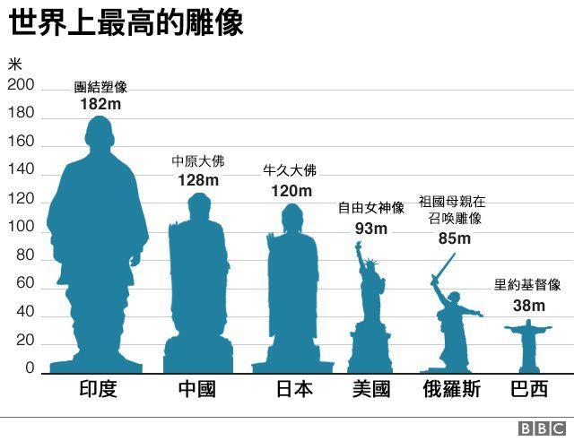 世界最高的雕像