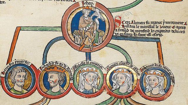 Leonor y su hermano Enrique III aparecen en este rollo de crónica de circa 1300 con la genealogía de los reyes de Inglaterra, debajo de su padre, el rey Juan sin Tierra. De izquierda a derecha, él es el 1º y ella, la 4ª.