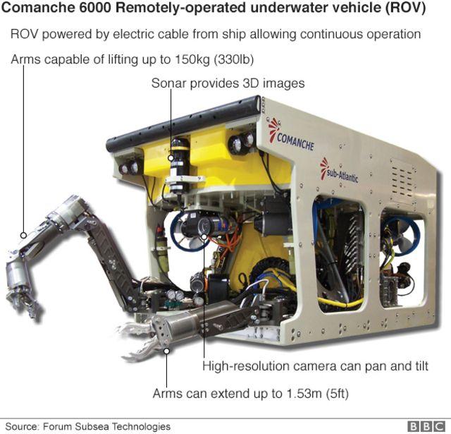 フライトレコーダーの回収に使われると予想される遠隔操作無人探査機(ROV)