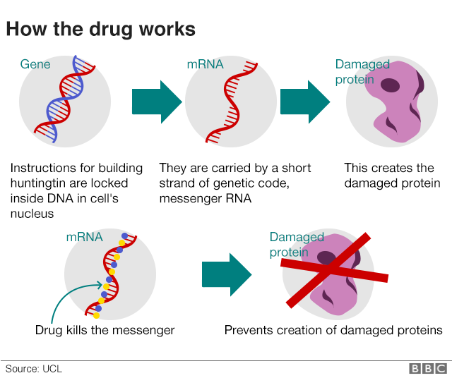 How the drug works