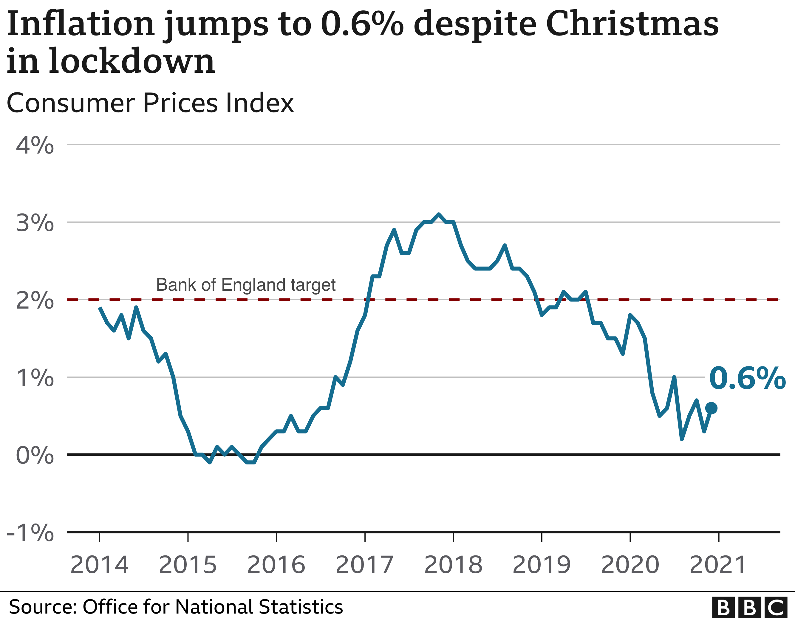 Christmas 2021 In England Inflation Cost Of Living Up Despite Covid Christmas Curbs Bbc News