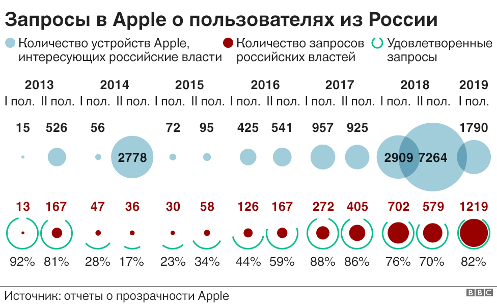 Запросы в компанию Apple