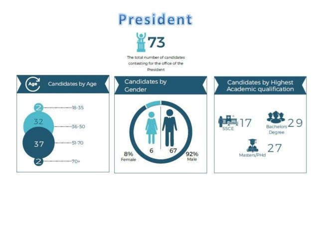 NIgeria election info