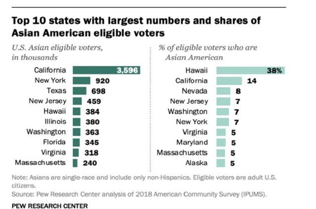 10 tiểu bang đông cử tri gốc Á có đủ điều kiện đi bầu nhất, theo Pew Research