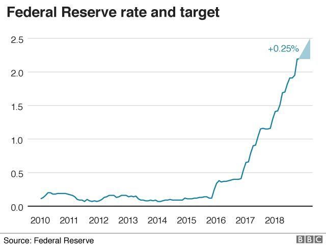 US interest rates 2010-present