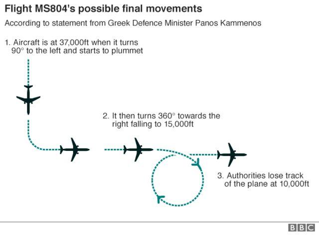推定されているMS804便の墜落前の動き