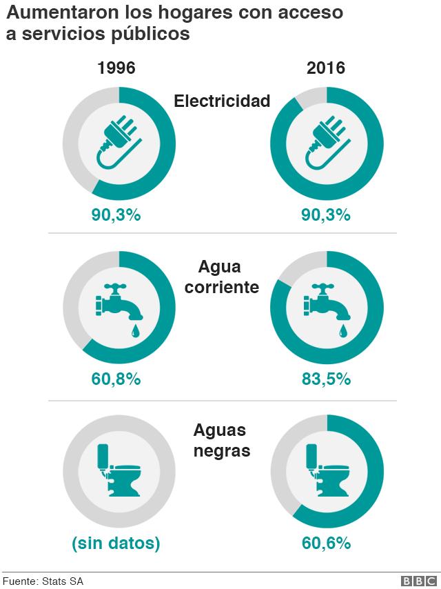 Gráfico saneamiento Sudáfrica