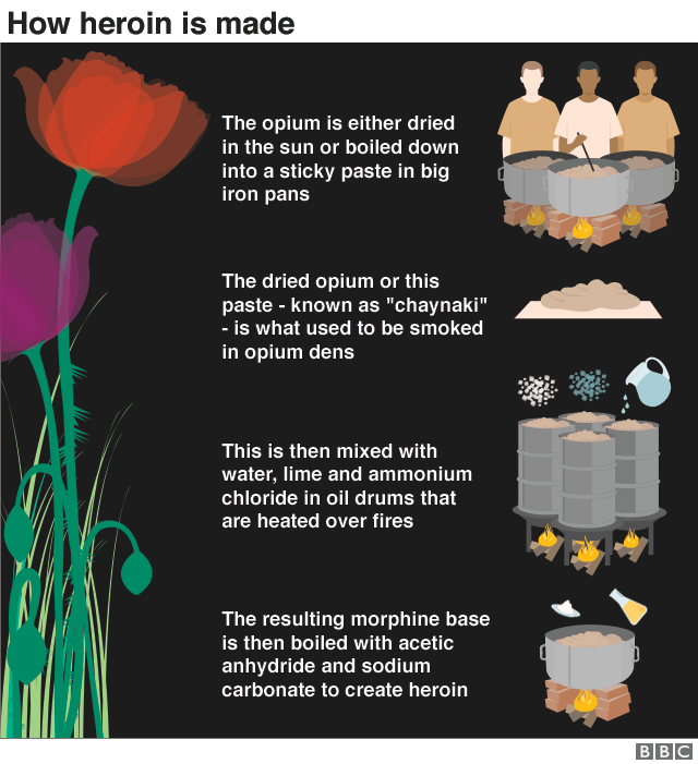 Graphic showing how heroin is made