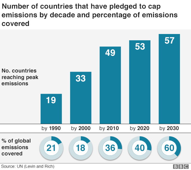 Chart showing number of countries that have pledged to cap co2 emissions and the % of emissions covered
